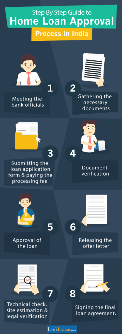 Home Loan Process in India [ Get Home Loan in 9 Easy Steps ]