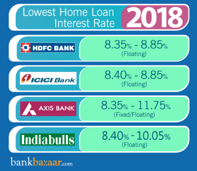 Home Loan Interest Rates: Compare from [20+ Banks] | 20 May 2018