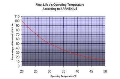 How Does Temperature Affect Lead Acid Batteries?