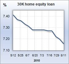 Interest Rate Roundup home equity