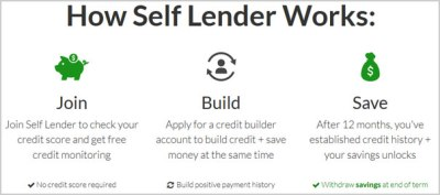 Self Lender Review: A Way to Build Credit Through Saving? | Budgets Are Sexy