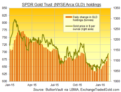 Gold Price Jumps with 'Real Money' ETF Investing, Miners ...