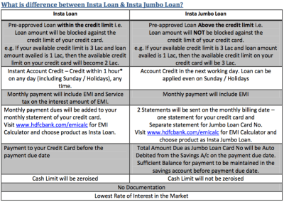 Insta Loan Vs Insta Jumbo loan Vs SmartEMI on HDFC Credit Card | CardExpert