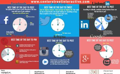 The Best Times to Post On Social Media   Center Street Interactive