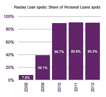 Children saw 70 payday loan adverts last year, Ofcom say