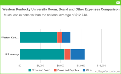 Western Kentucky University Room and Board Costs