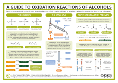 A Guide to Oxidation Reactions of Alcohols | Compound Interest