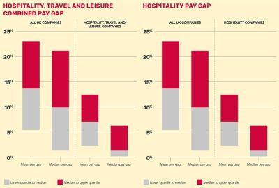 Women remain underrepresented in UK's hospitality industry leadership