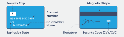 Definitive Guide: Maximize the Value of Your Credit Cards & Personal Loans