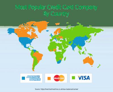 BP Visa Review - CreditLoan.com®
