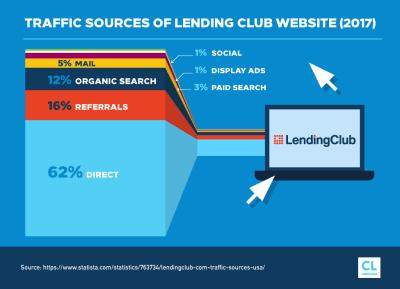 Lending Club Review - CreditLoan.com®