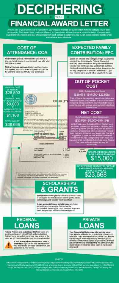 Deciphering Your Financial Award Letter [Infographic]   Daily Infographic