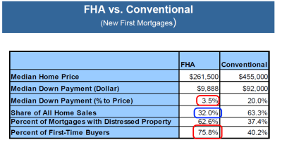 Nothing Down Flamed the California Real Estate Bonfire: 40 Percent of First Time Buyers in 2006 ...