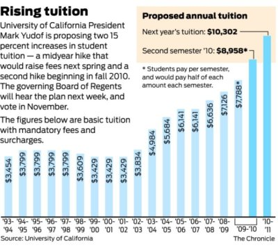 University of debt and home buying – recent college graduates and the growing inflation in ...