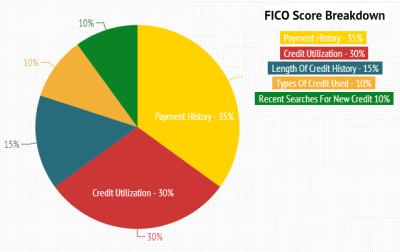 FICO Score - Doctor Of Credit