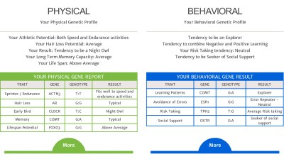 Wellness and Lifestyle DNA Test | EasyDNA South Africa