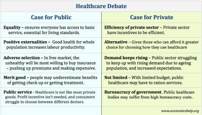 Healthcare – Private vs public sector
