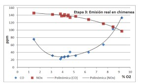 Curves of real emissions in chimney (step 3) | Biomass | E & M Combustion