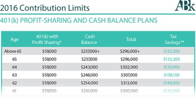 Cash balance plans Endodontic Practice US