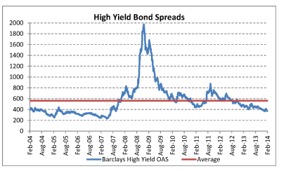 U.S. High Yield Bond Spreads - Endowment Wealth Management™