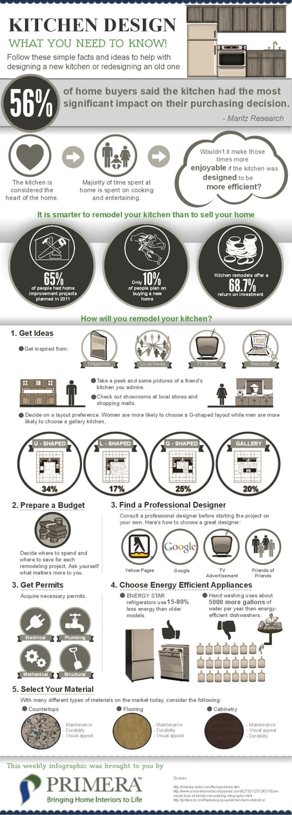 home decor infographics and cheat sheets select kitchen design kitchen design