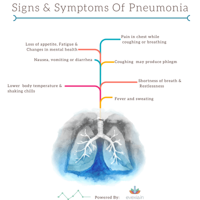 Every Breath Counts, Stop Pneumonia Now! | Evexia