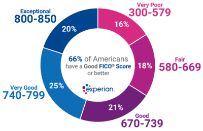 What Is a Good Credit Score? | Experian