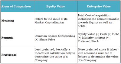 Equity Value Vs Enterprise Value formula, EV calculation Guide