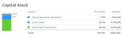 PeerStreet - Hard Money Lending For The Retail Investor - Gen Y Finance Guy