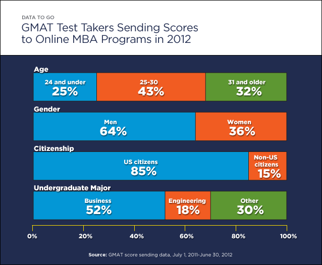 Data to Go Whos Pursuing an Online MBA