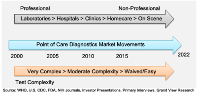 EMEA Point-of-Care (PoC) Diagnostics Market Size Report, 2022