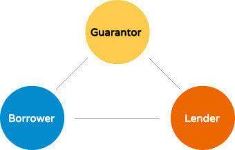 Guarantor Loans up to £15,000 - Guarantor Loan Comparison