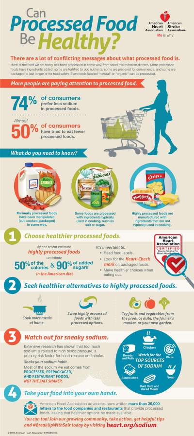 Can Processed Foods Be Healthy Infographic   American ...