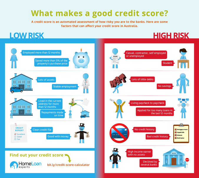 What Makes A Good Credit Score?