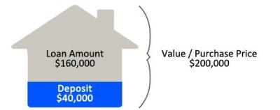 Loan to Value Ratio - LVR Finance | Hunter Galloway