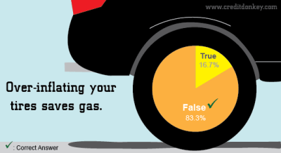 Gas Myths Survey: Gassy Advice to Save Money at the Pump
