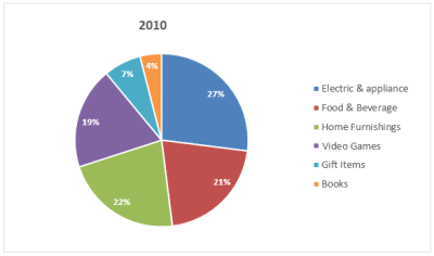 IELTS graph 238 - Online shopping sales for retail sectors in Australia