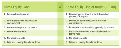 Home Equity Loan Vs. HELOC to Fund Home Improvements
