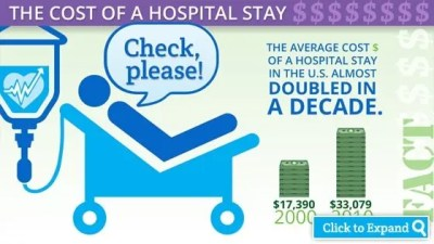 Infographic: Cost of average U.S. hospital stay $33,079