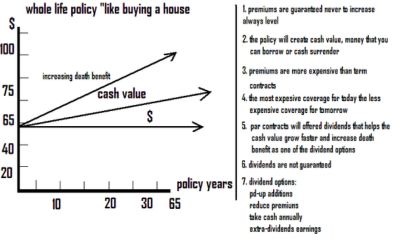 Guide to Purchasing Life Insurance