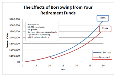 Can I Borrow Against My 401k Plan? Not If You Can Help It
