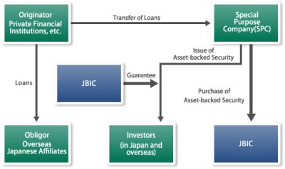 Securitization and other financial instruments | JBIC Japan Bank for International Cooperation