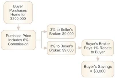 CASHBACK REAL ESTATE AGENT CASHBACK BUYERS AGENT - VA & DC Licensed REALTOR® Buyers Agent ...