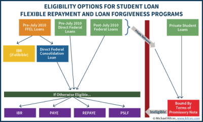 Student Loan Refinancing Vs Federal Direct Consolidation