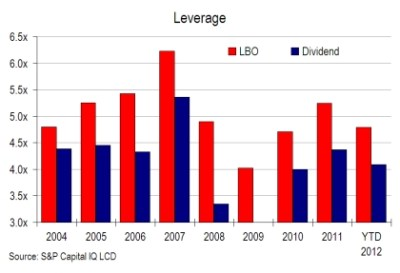 Dividend loan volume jumps in July, thanks largely to private equity - LeveragedLoan.com