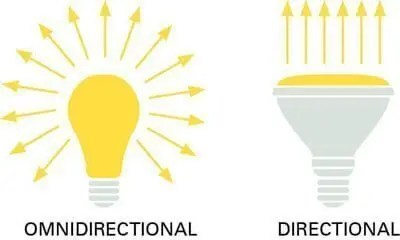how-to-choose-the-right-led-light-2