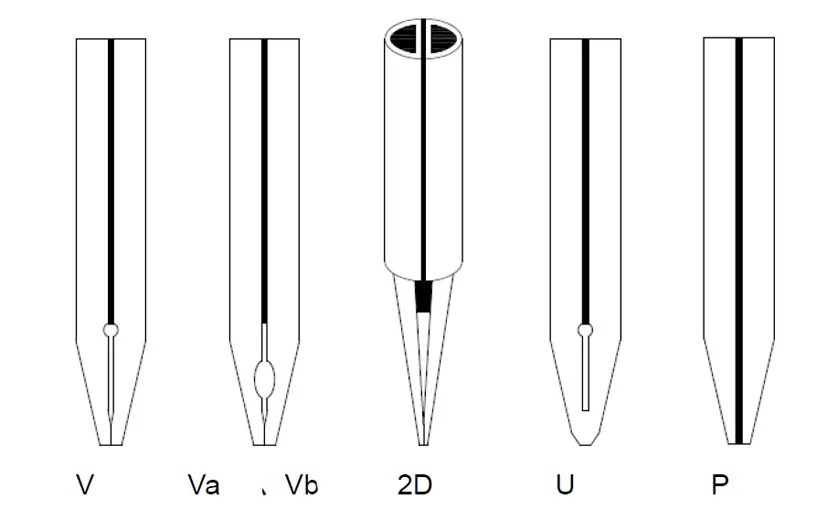 Welding tip types