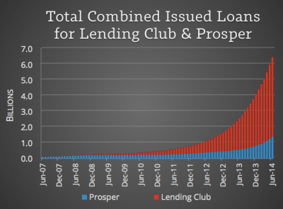 Lending Club vs. Prosper for Investors: Which is Best?