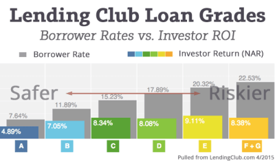 How to Invest with a Folio Trading Account at Lending Club
