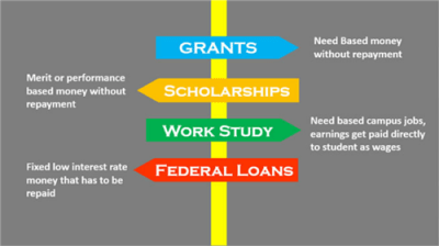 Student Services / Financial Aid & Scholarships